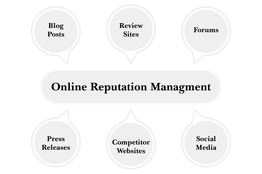 Online Reputation Management 1